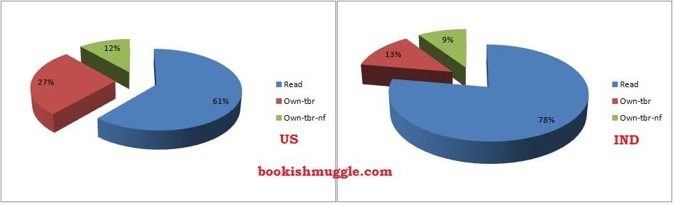 unread_read_pie